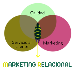 marketing-relacional